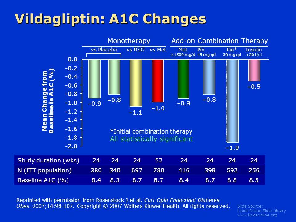 Vildagliptin: A1C Changes