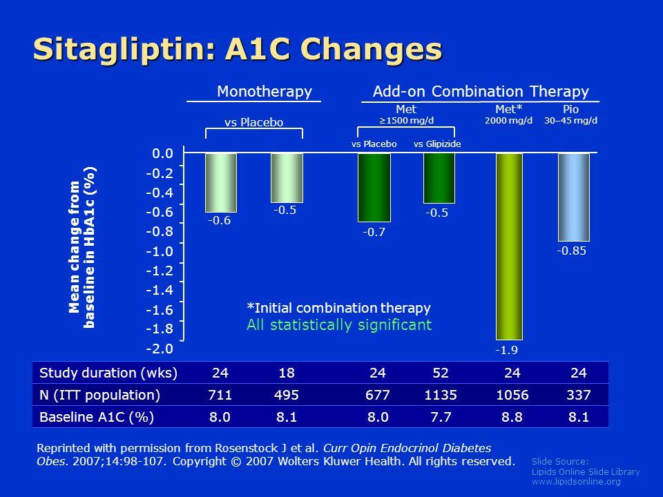 Mean change from baseline in HbA1c (%)