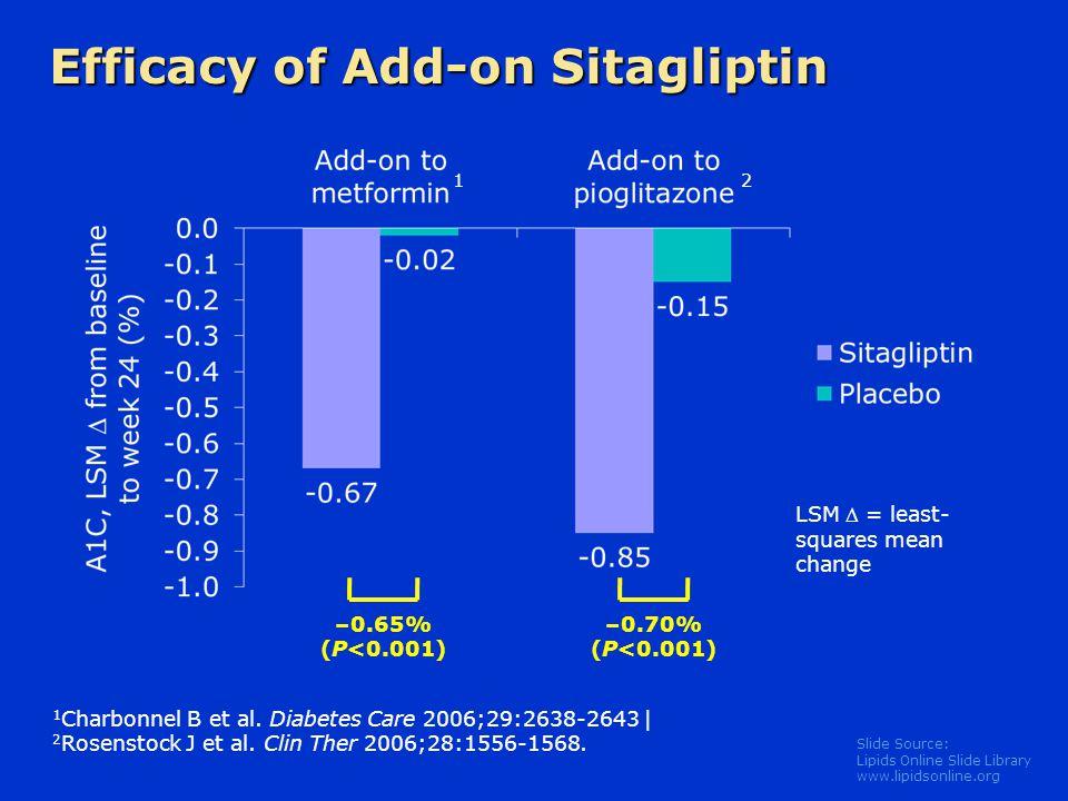 Efficacy of Add-on Sitagliptin
