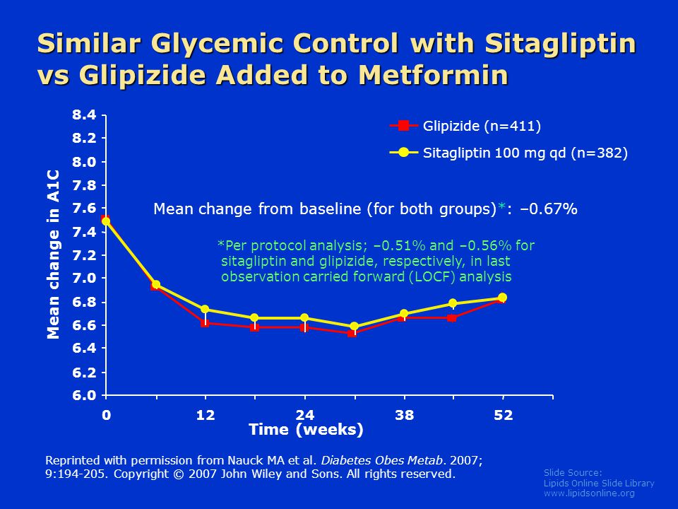Similar Glycemic Control with Sitagliptin vs Glipizide Added to Metformin