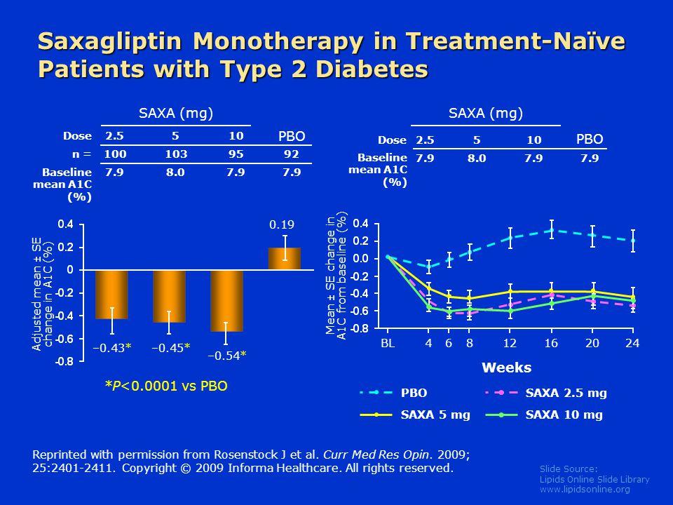 Saxagliptin Monotherapy in Treatment-Naïve Patients with Type 2 Diabetes