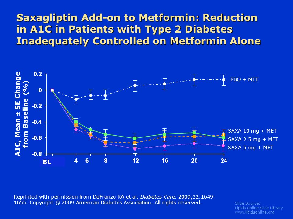 Saxagliptin Add-on to Metformin: Reduction in A1C in Patients with Type 2 Diabetes Inadequately Controlled on Metformin Alone