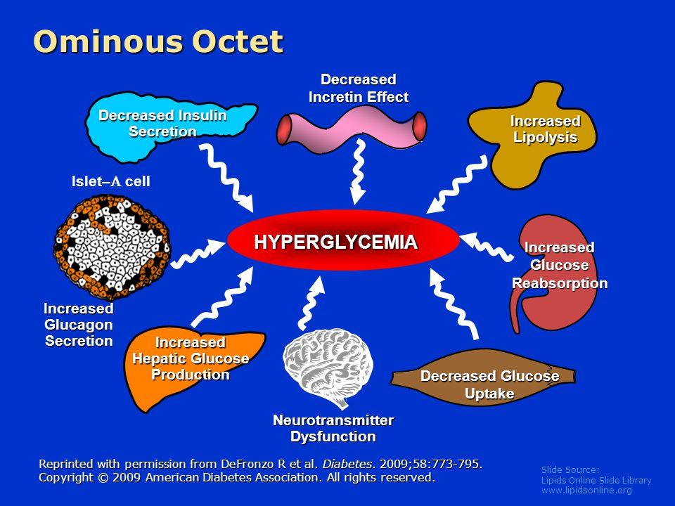 Ominous Octet HYPERGLYCEMIA Decreased Incretin Effect