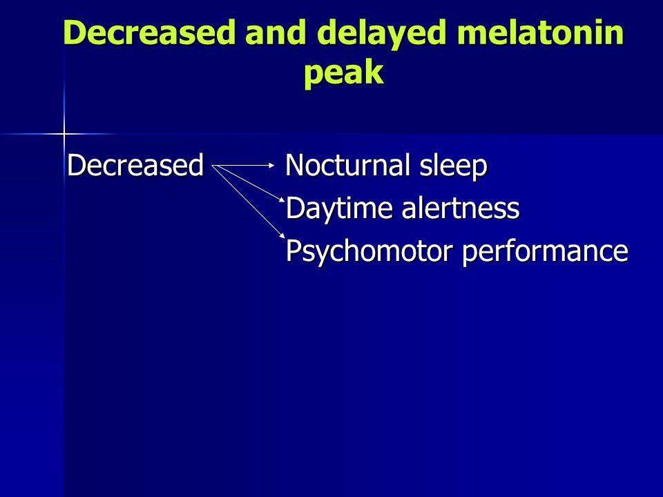 Decreased and delayed melatonin peak