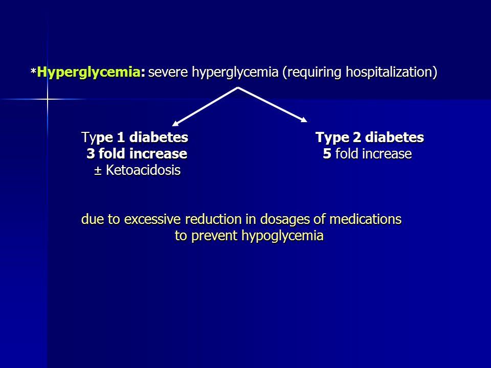 Type 1 diabetes Type 2 diabetes 3 fold increase 5 fold increase