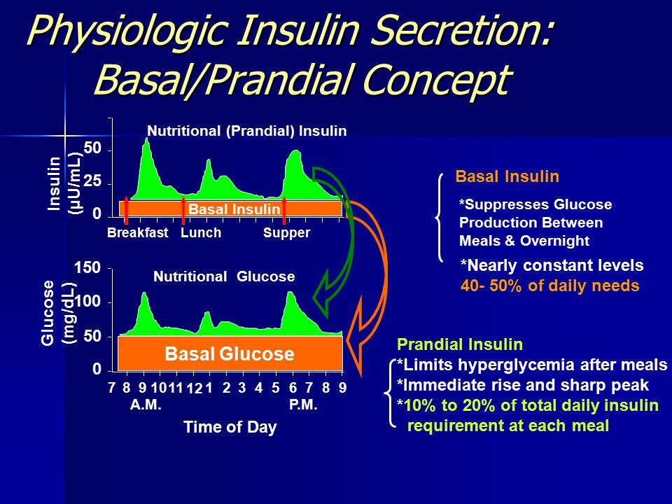 Physiologic Insulin Secretion: Basal/Prandial Concept