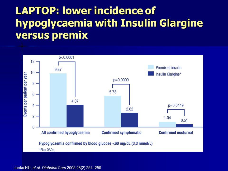 LAPTOP: lower incidence of hypoglycaemia with Insulin Glargine versus premix
