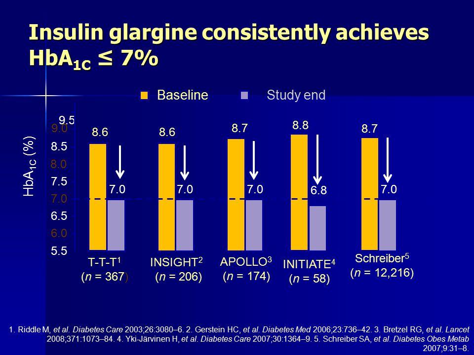 Insulin glargine consistently achieves HbA1C ≤ 7%
