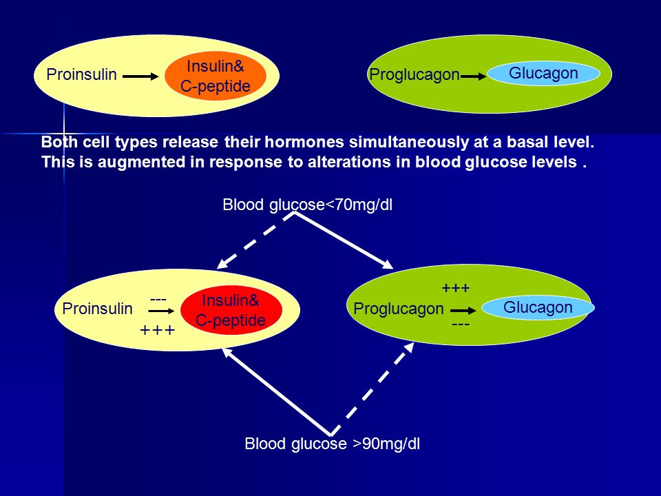 This is augmented in response to alterations in blood glucose levels .