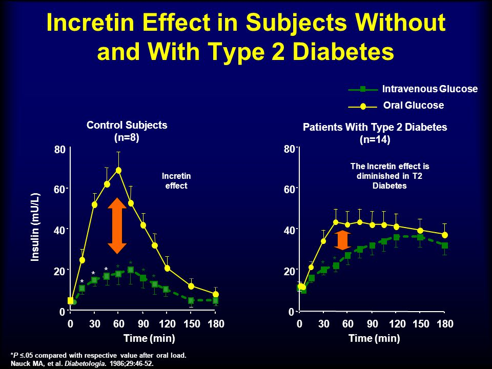 Incretin Effect in Subjects Without and With Type 2 Diabetes