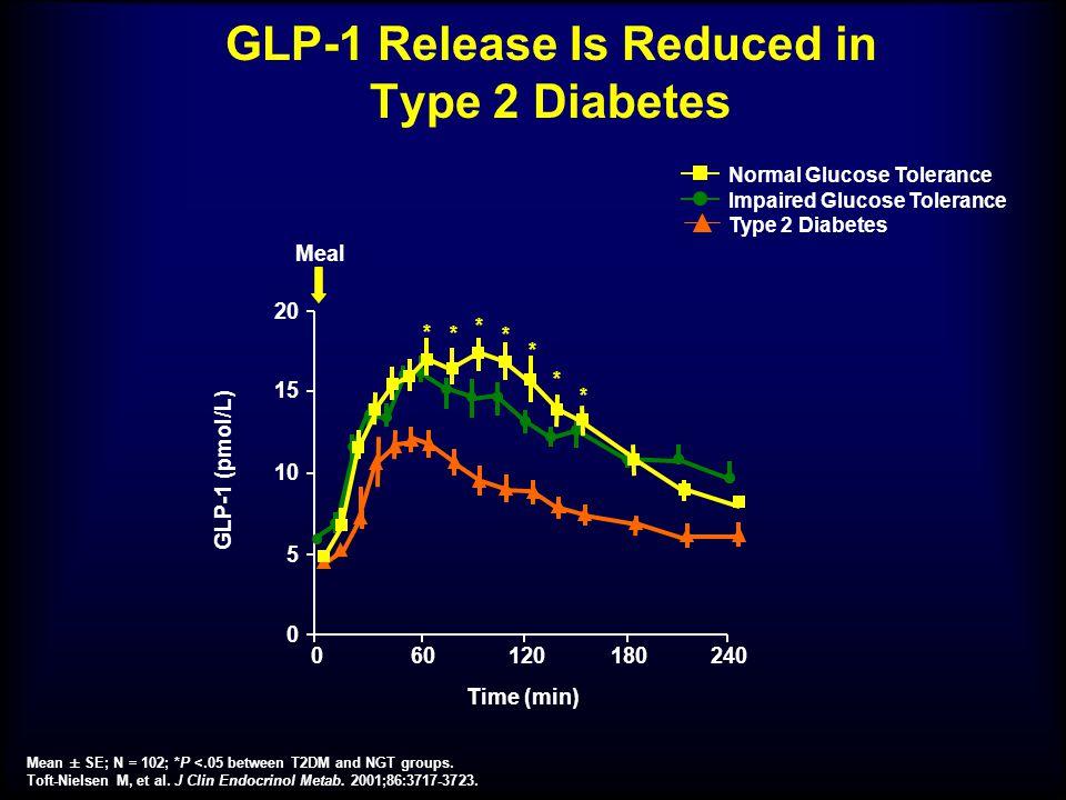 GLP-1 Release Is Reduced in Type 2 Diabetes