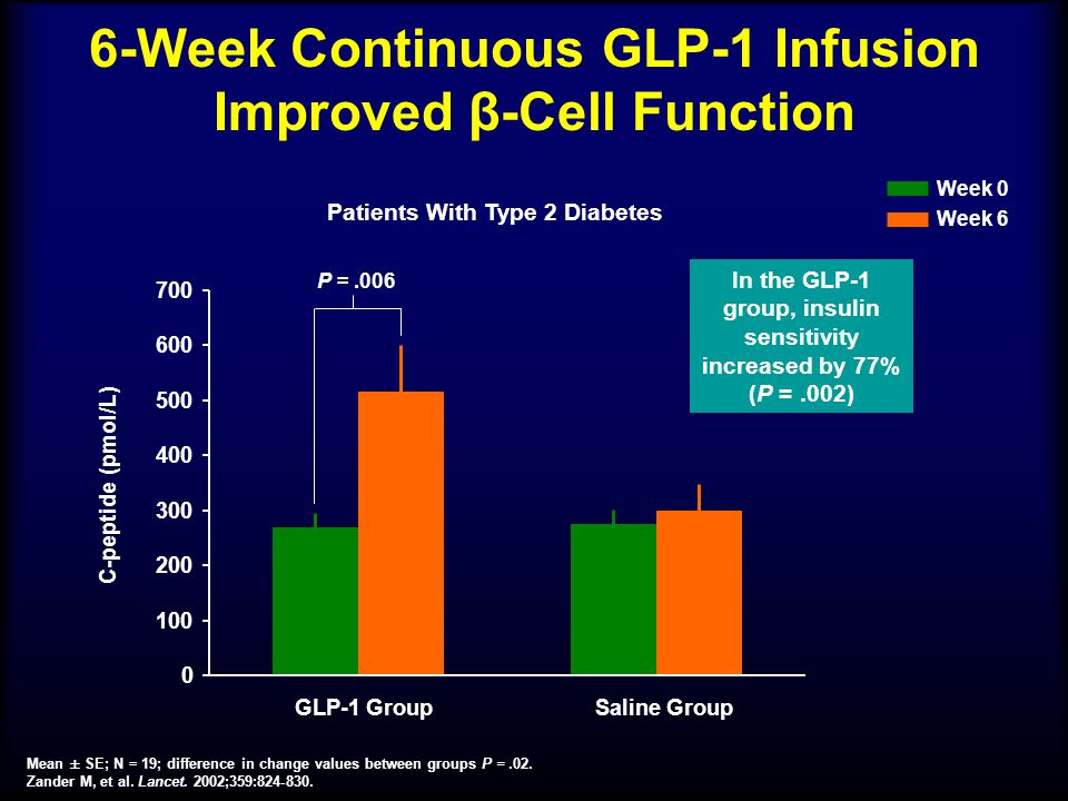 6-Week Continuous GLP-1 Infusion Improved β-Cell Function