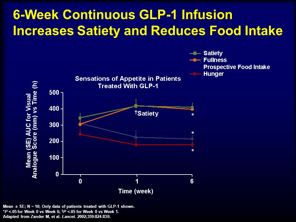 6-Week Continuous GLP-1 Infusion Increases Satiety and Reduces Food Intake