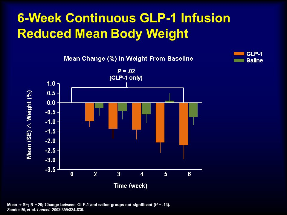 6-Week Continuous GLP-1 Infusion Reduced Mean Body Weight