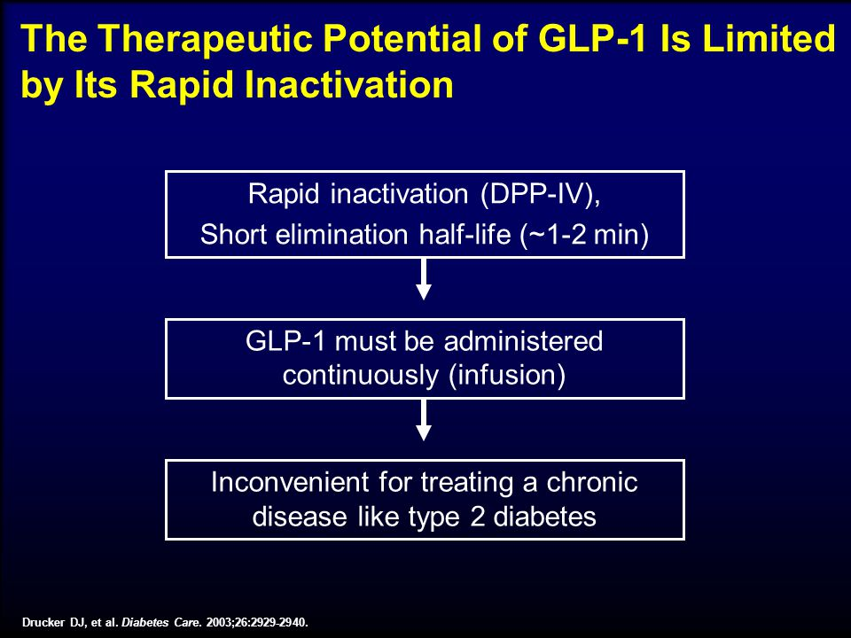 The Therapeutic Potential of GLP-1 Is Limited by Its Rapid Inactivation