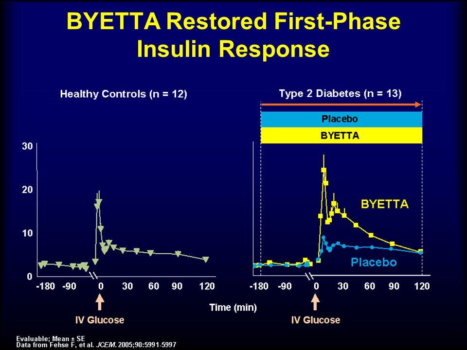 BYETTA Restored First-Phase Insulin Response