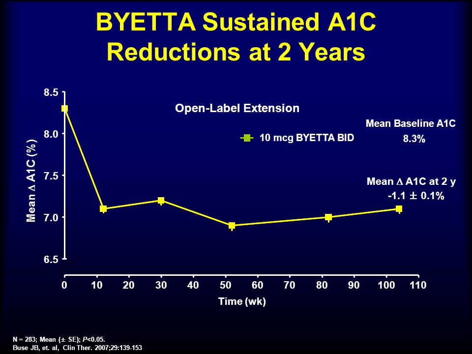 BYETTA Sustained A1C Reductions at 2 Years