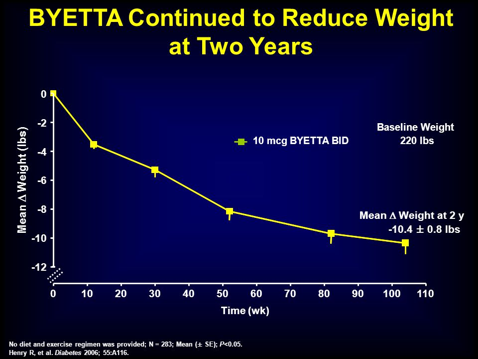 BYETTA Continued to Reduce Weight at Two Years
