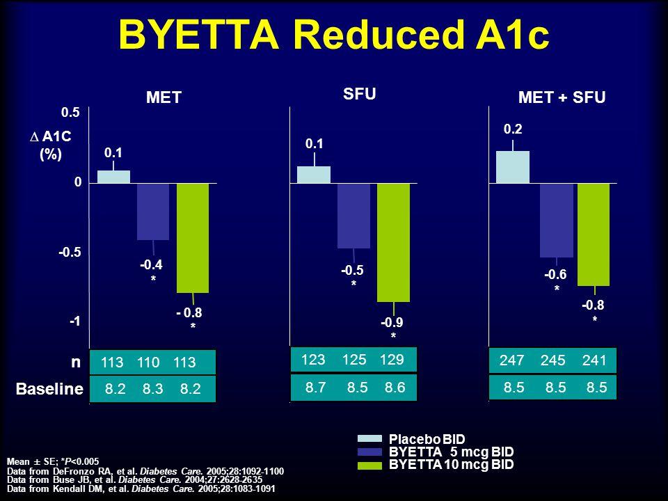 BYETTA Reduced A1c MET SFU MET + SFU n Baseline 8.2 8.3 8.2