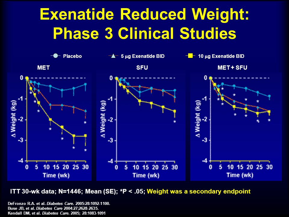 Exenatide Reduced Weight: Phase 3 Clinical Studies