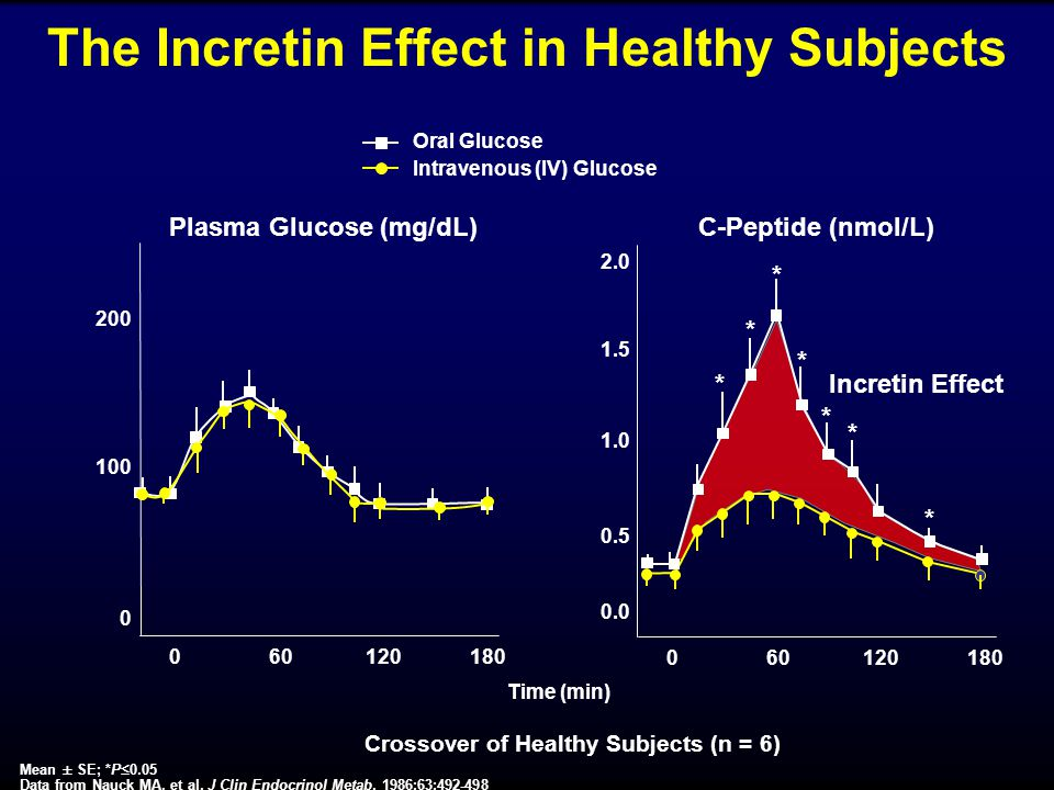 The Incretin Effect in Healthy Subjects