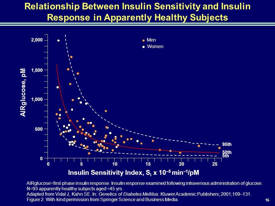 Insulin Sensitivity Index, Si x 10–5 min–1/pM