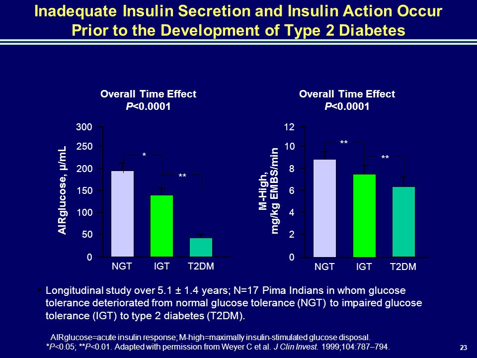 Inadequate Insulin Secretion and Insulin Action Occur Prior to the Development of Type 2 Diabetes