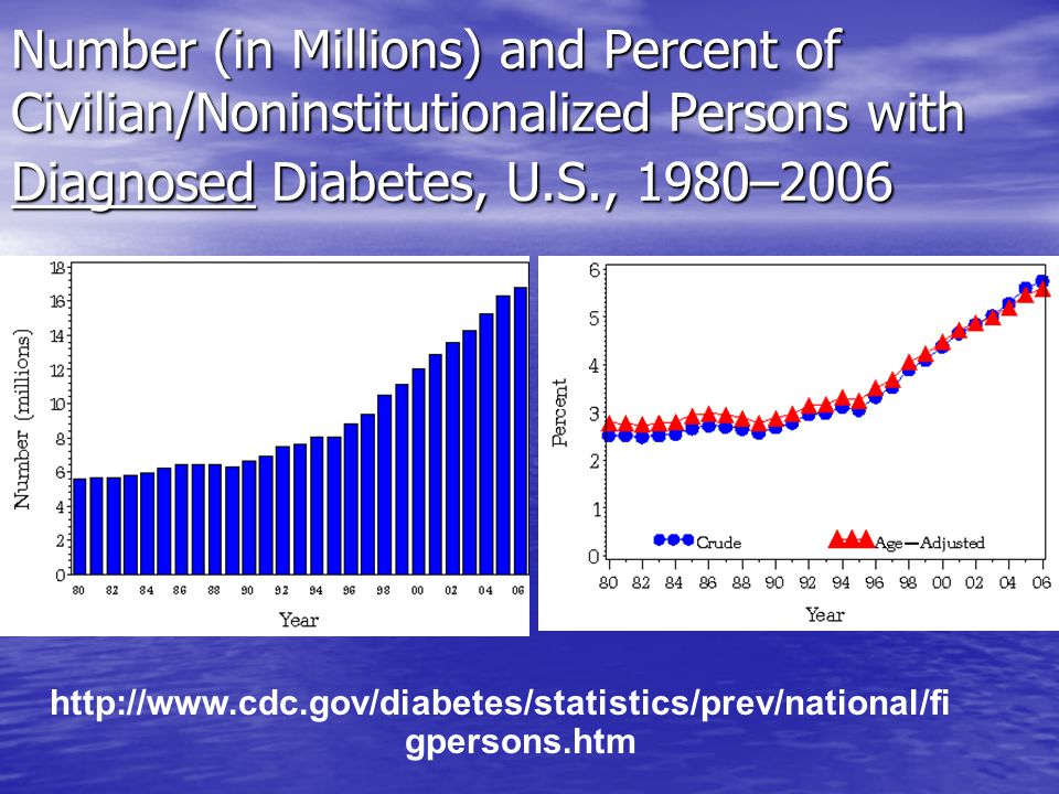 Number (in Millions) and Percent of Civilian/Noninstitutionalized Persons with Diagnosed Diabetes, U.S., 1980–2006