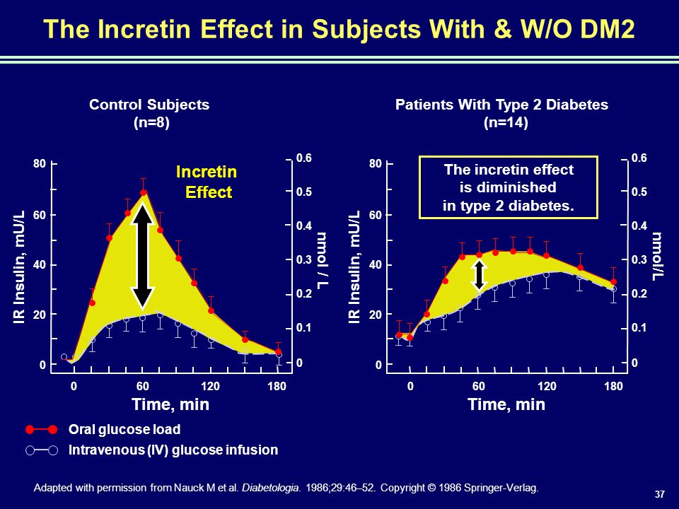 The Incretin Effect in Subjects With & W/O DM2