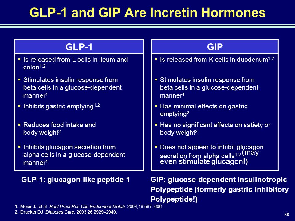 GLP-1 and GIP Are Incretin Hormones