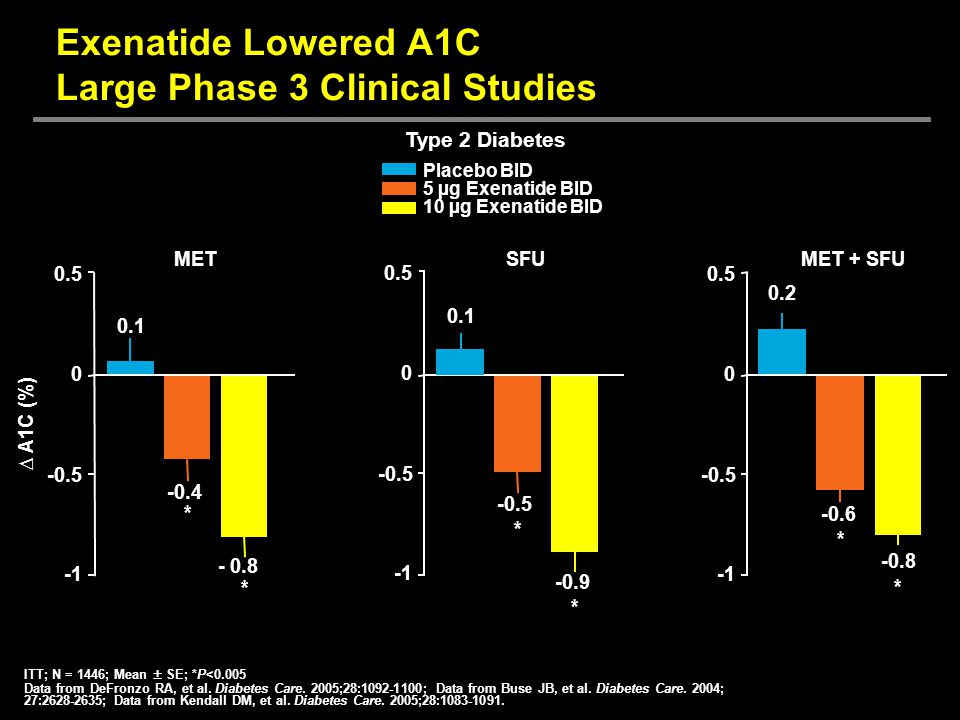 Exenatide Lowered A1C Large Phase 3 Clinical Studies