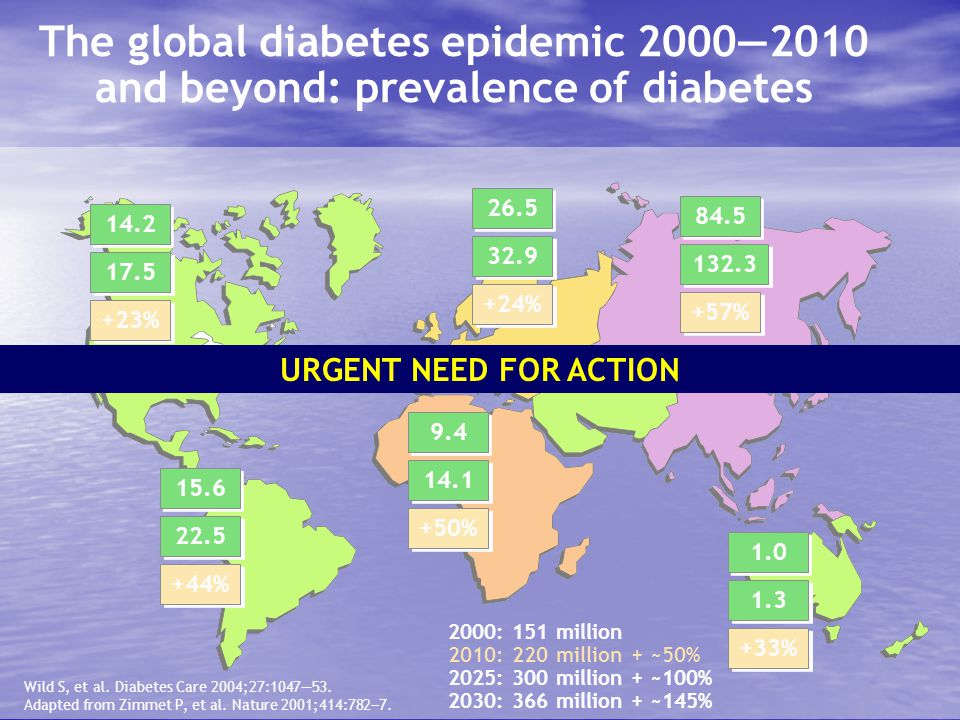 The global diabetes epidemic 2000―2010 and beyond: prevalence of diabetes