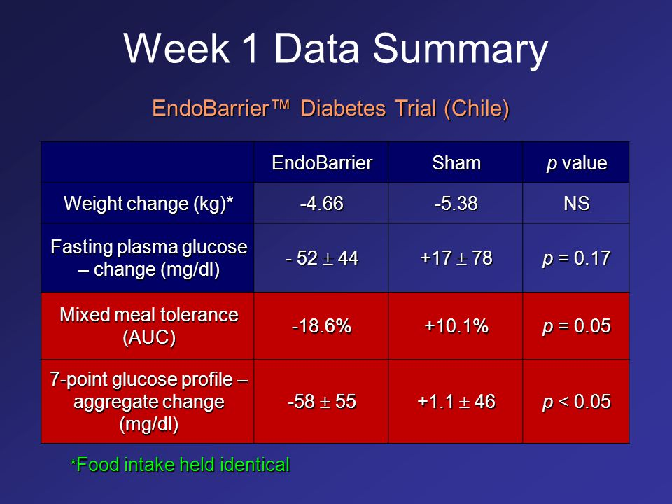 Week 1 Data Summary EndoBarrier™ Diabetes Trial (Chile) EndoBarrier