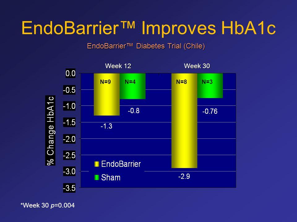 EndoBarrier™ Improves HbA1c