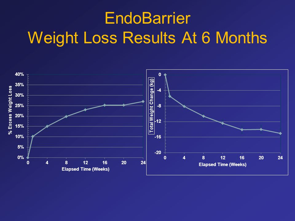 EndoBarrier Weight Loss Results At 6 Months