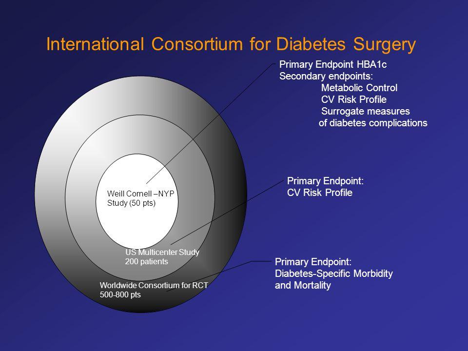 International Consortium for Diabetes Surgery