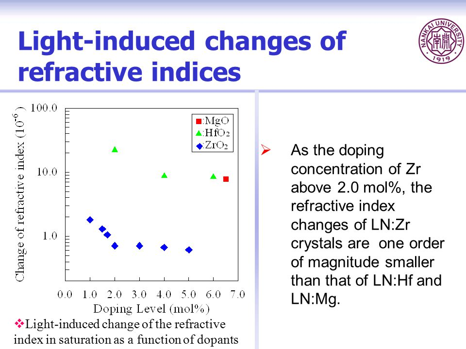 Light-induced changes of refractive indices