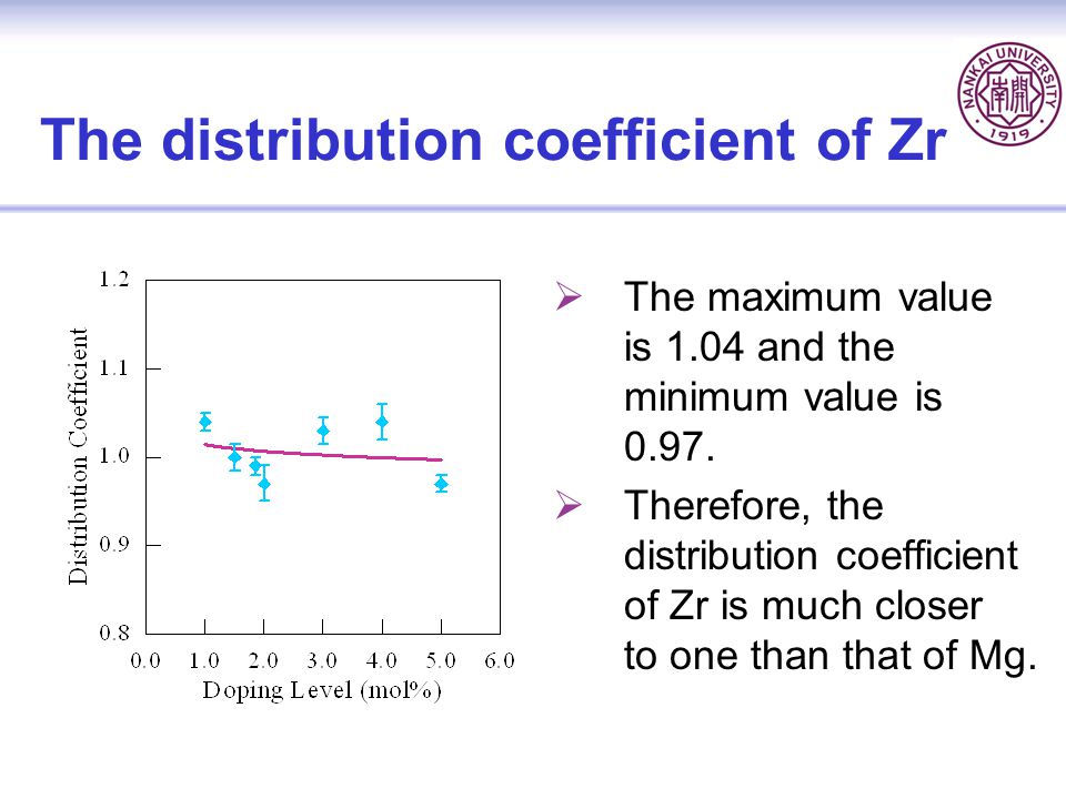 The distribution coefficient of Zr