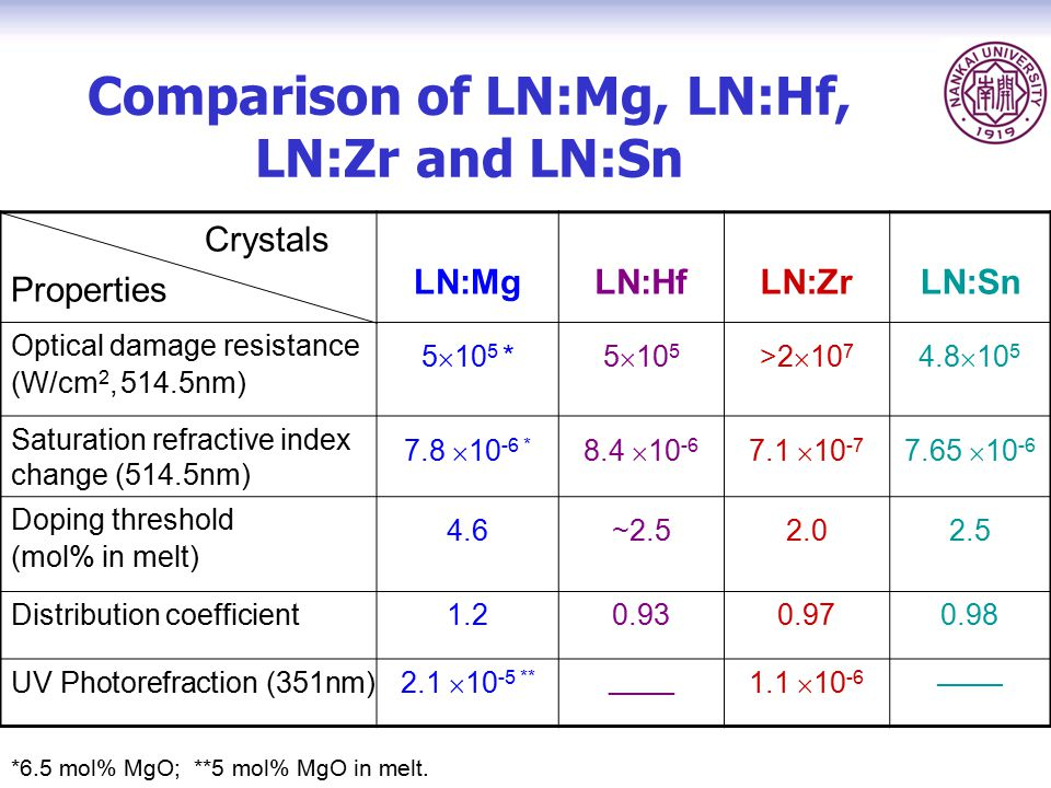 Comparison of LN:Mg, LN:Hf, LN:Zr and LN:Sn