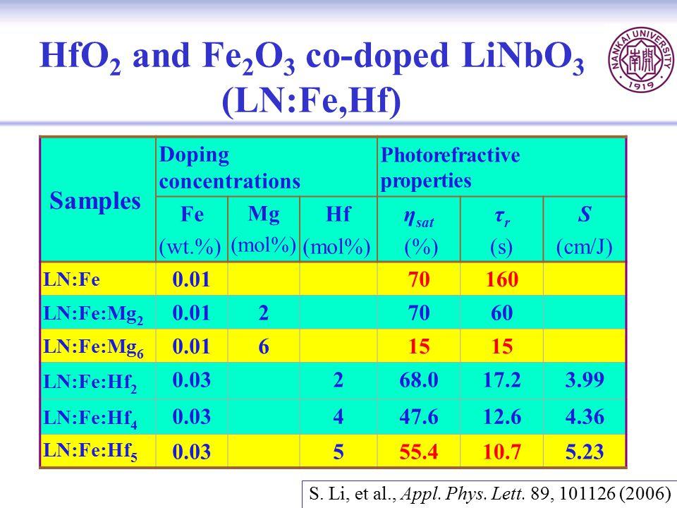 HfO2 and Fe2O3 co-doped LiNbO3 (LN:Fe,Hf)