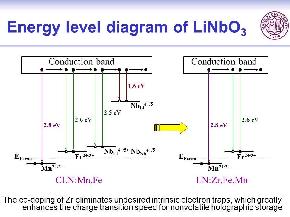 Energy level diagram of LiNbO3