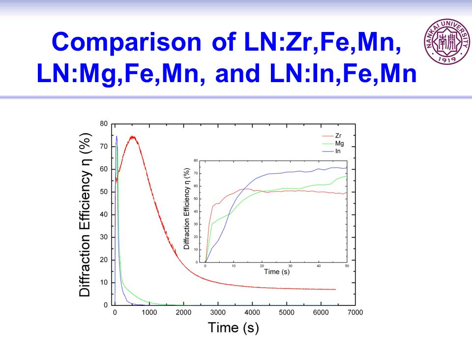 Comparison of LN:Zr,Fe,Mn, LN:Mg,Fe,Mn, and LN:In,Fe,Mn