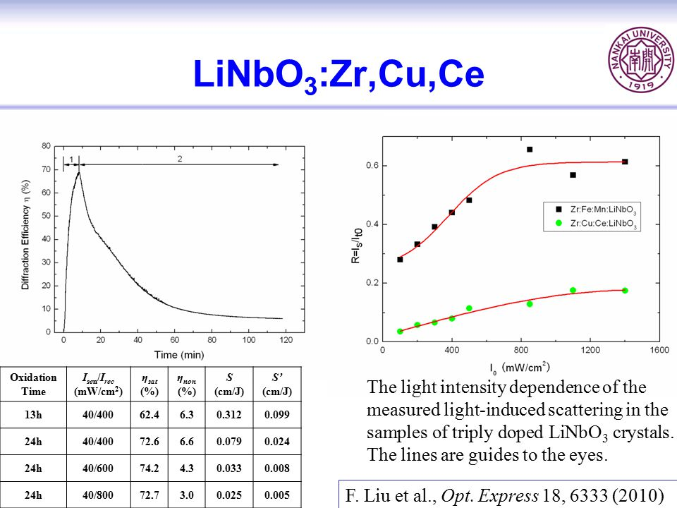 LiNbO3:Zr,Cu,Ce Oxidation. Time. Isen/Irec. (mW/cm2) ηsat. (%) ηnon. S. (cm/J) S' 13h. 40/400.