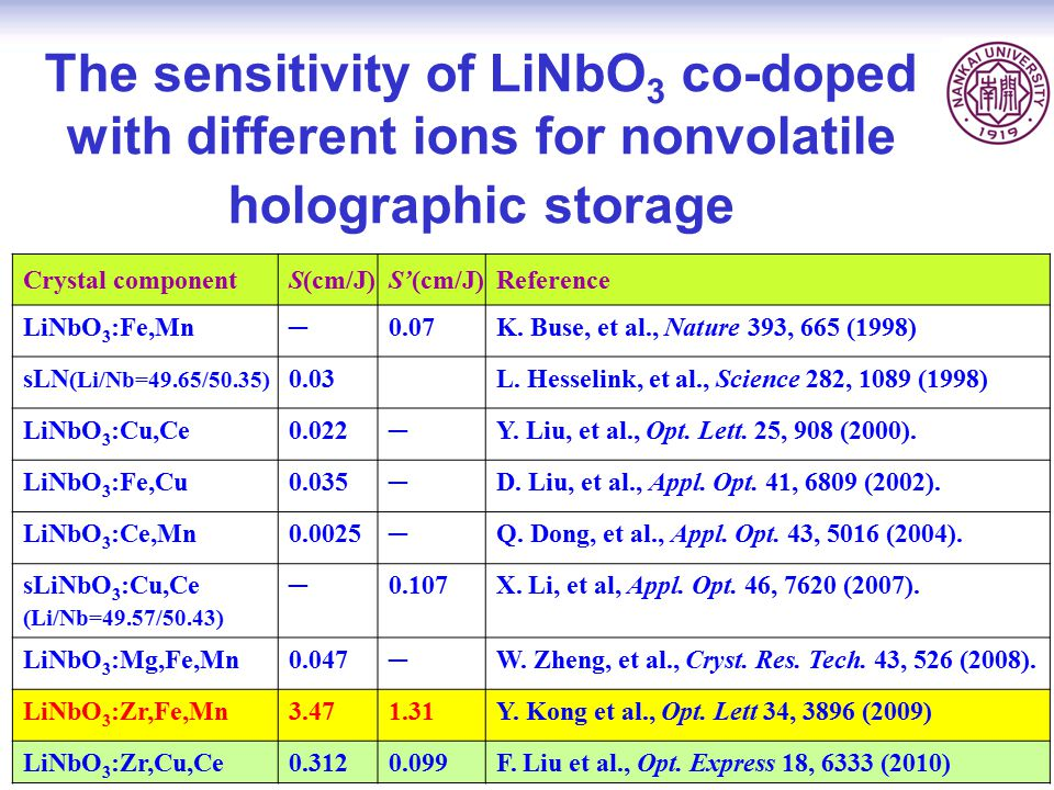 The sensitivity of LiNbO3 co-doped with different ions for nonvolatile holographic storage