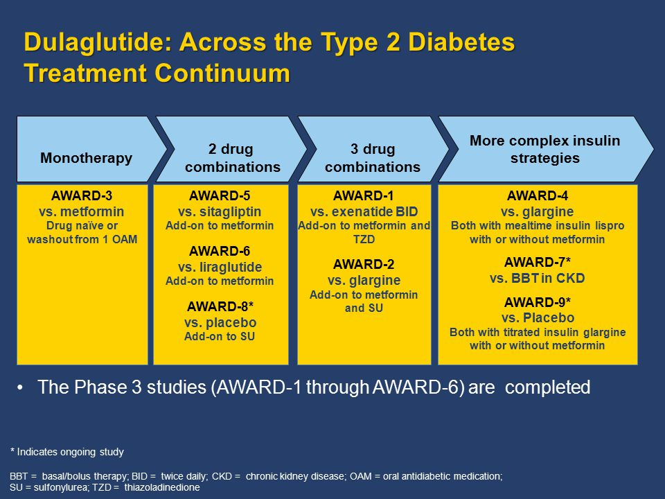 Dulaglutide: Across the Type 2 Diabetes Treatment Continuum