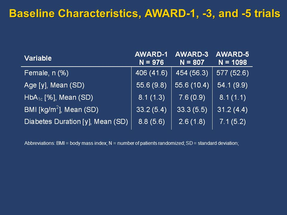 Baseline Characteristics, AWARD-1, -3, and -5 trials