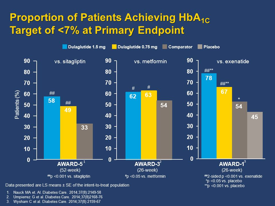 Proportion of Patients Achieving HbA1C Target of <7% at Primary Endpoint