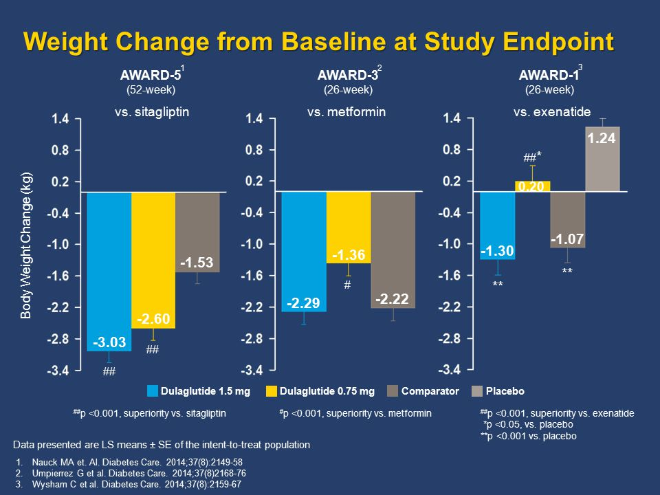 Weight Change from Baseline at Study Endpoint