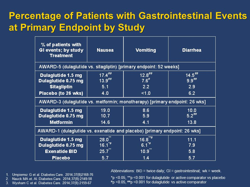 Percentage of Patients with Gastrointestinal Events at Primary Endpoint by Study