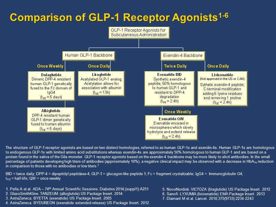 Comparison of GLP-1 Receptor Agonists1-6